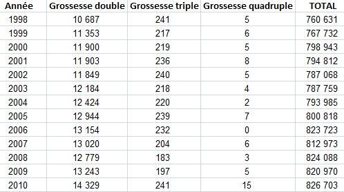 grossesses doubles grossesses triples grossesses quadruples