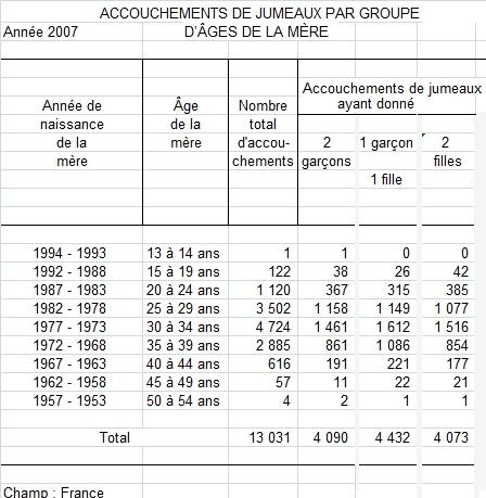 statistiques naissances jumeaux